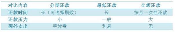 北京南宁交通银行信用卡