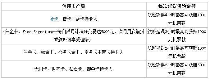 春节出行 推荐几款赠航空延误险的信用卡