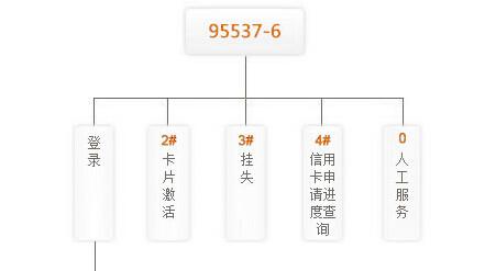 哈尔滨银行信用卡激活方法