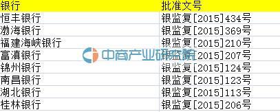 中国银行业监督管理委员会:2015年,8家商业银行获得信用卡业务批准