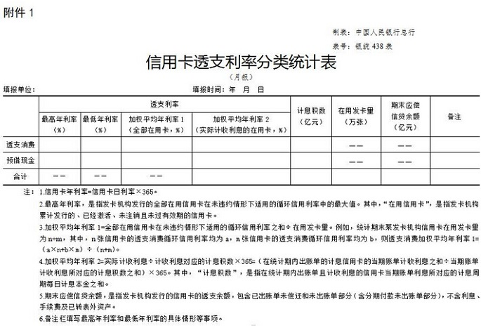 中国人民银行关于信用卡业务相关事项的通知(全文)