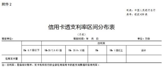中国人民银行关于信用卡业务有关事项的通知(全文)