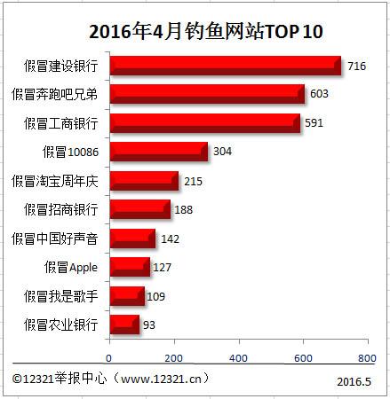 4月份十大网络钓鱼网站报道:虚假建设银行
