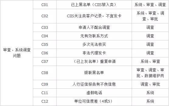 绝密档案:工行信用卡审批拒绝代码大全