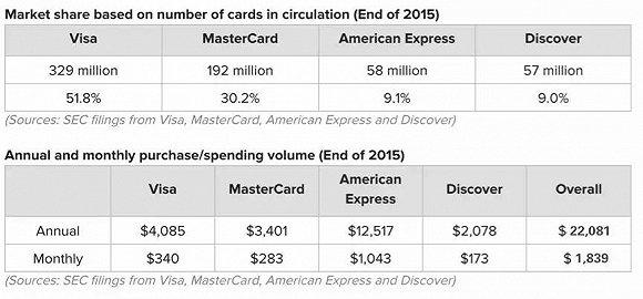 美国消费金融史:扒一扒美国信用卡生态