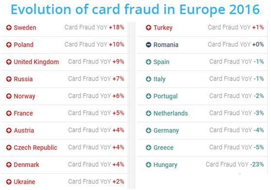 英国和法国成为信用卡欺诈的重灾区,占欧洲的73%
