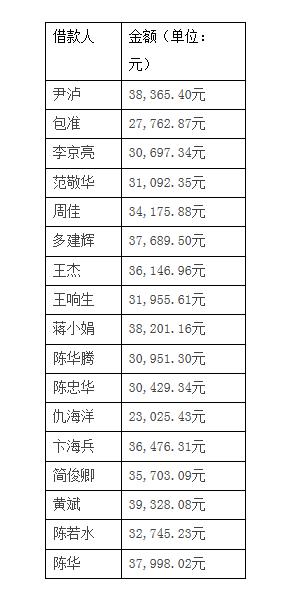 上海银行信用卡业务存款洞17人每人留下3万个坏账看不见