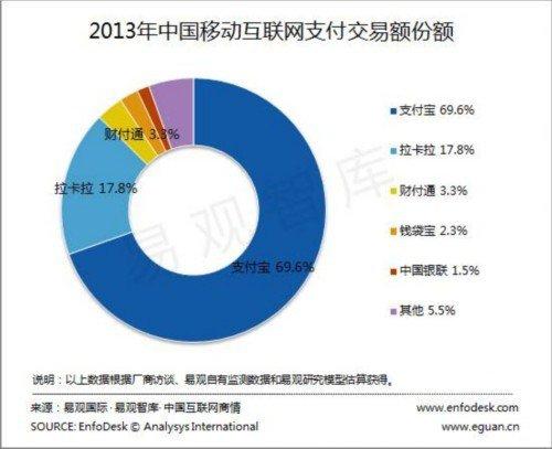 美国信用卡清算进入中国将重复Apple付款
