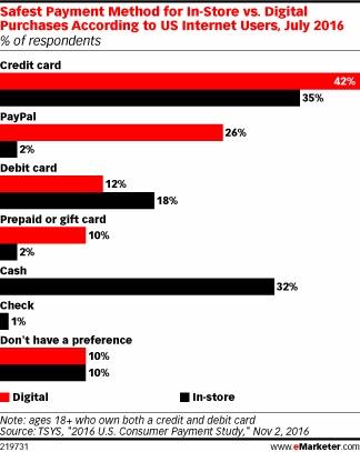 5个美国消费者中有2个认为信用卡是解决网上购物最安全的方式