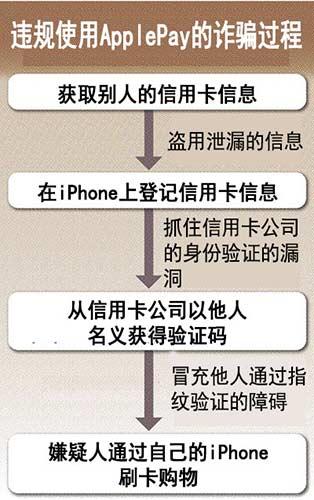 日本频繁的ApplePay窃取信用卡安全