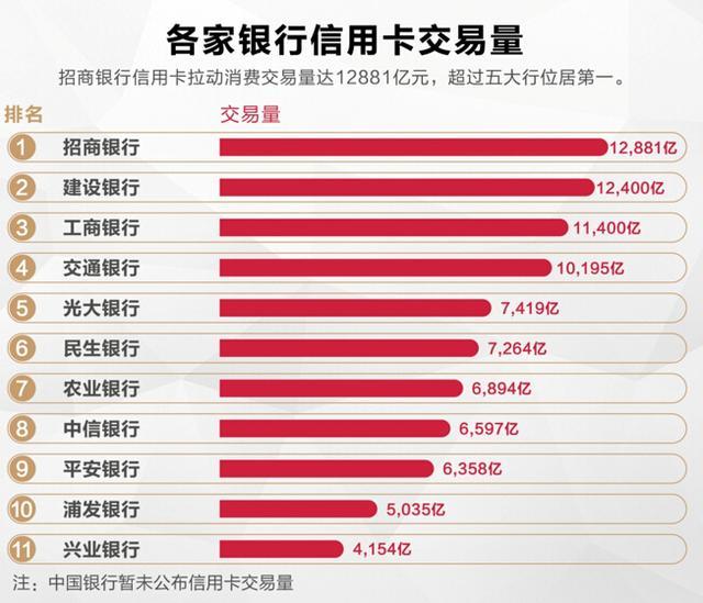 谁是主要银行最强的信用卡?