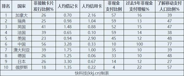 全球十大无现金国家:中国屈居第六 只因信用卡太少