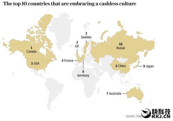 世界十大无现金国家:中国排名第六,因为信用卡太少