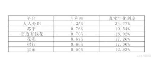 信用卡分期利率最低至0.66% 划不划算似乎并不简单