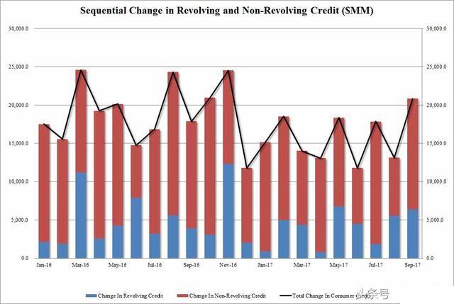 """这个国家是""""债务王""""!美国信用卡债务超过1万亿美元?"""