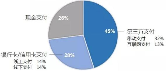 财付通用户普及率超过80%微信信用卡还款正在迅速发展