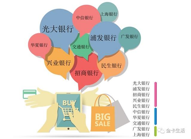 """第四届""""金卡奖""""榜单:六大行业消费银行奖"""