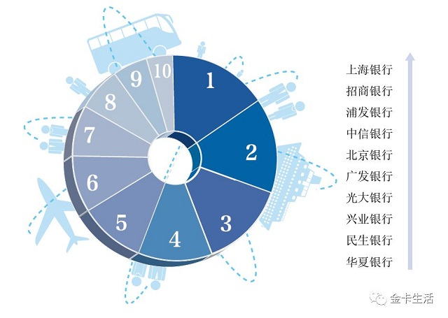 """第四届""""金卡奖""""名单:六大行业消费银行奖项"""