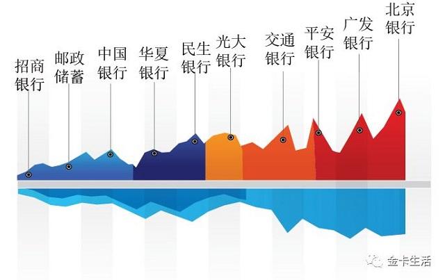 """第四届""""金卡奖""""榜单:三大单项奖 招商银行稳定前行 华夏银行进步神速"""