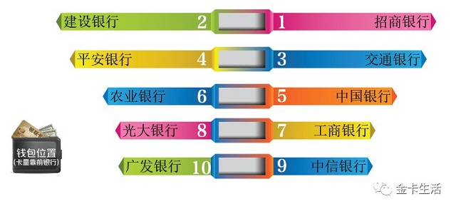"""第四届""""金卡奖""""名单:三个单一个人奖励招商银行稳步推进华夏银行逐步推进"""