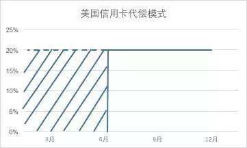 为什么万亿市场的信用卡补偿在中国不满意?