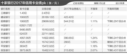 2017年十大银行信用卡业绩PK:招商银行的收入为544亿