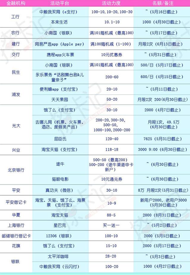 周三羊毛推荐:人民生活红包的回归,星期六可以收到18.8!光大京东3000减270!