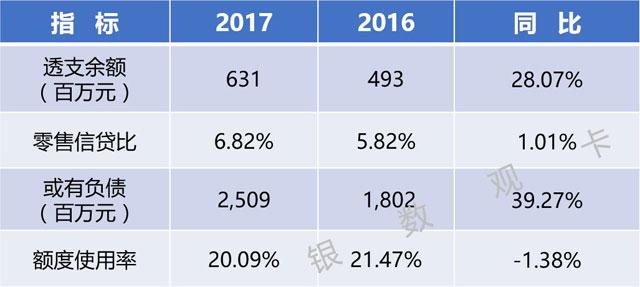 全国区域性银行2017年信用卡业务概览