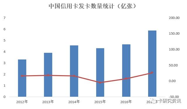 2017年上半年发布的信用卡年度报告暗中关注市场趋势