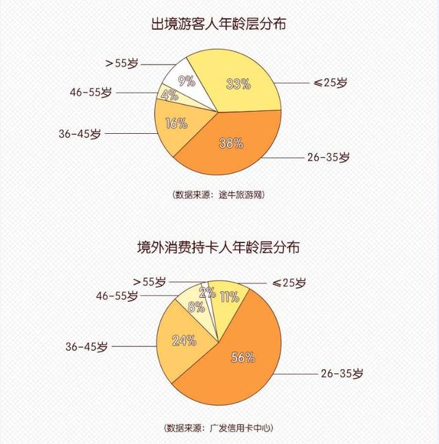 """Tuniu和广发信用卡中心发布""""2017-2018出境旅游和消费白皮书"""""""