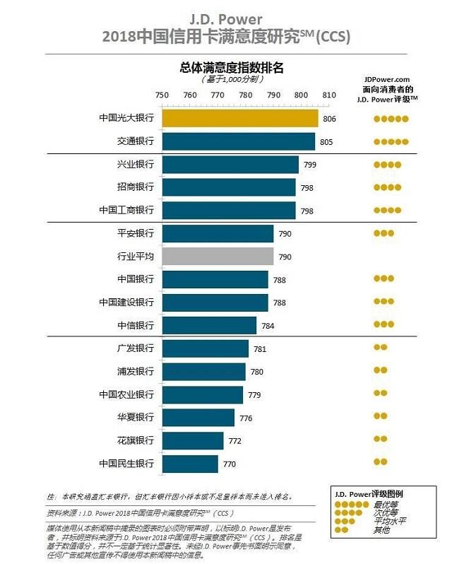 16家银行信用卡客户满意度竞争,GF等6家银行均得分较低