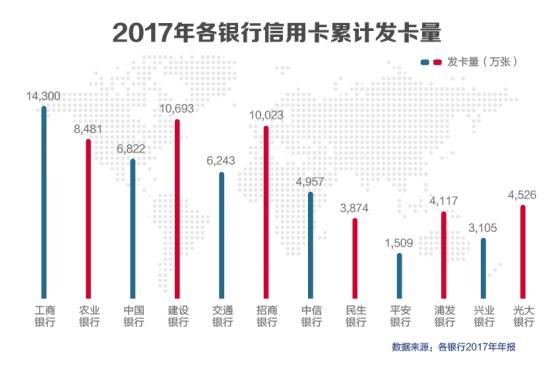 """银行2017年度报告信用卡业务大PK!招商银行荣获""""交易之王""""!"""