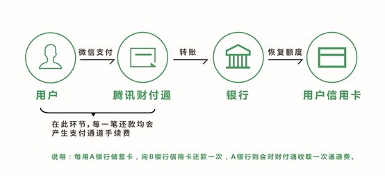 微信信用卡还款将收费,还有哪些地方还信用卡免收费?