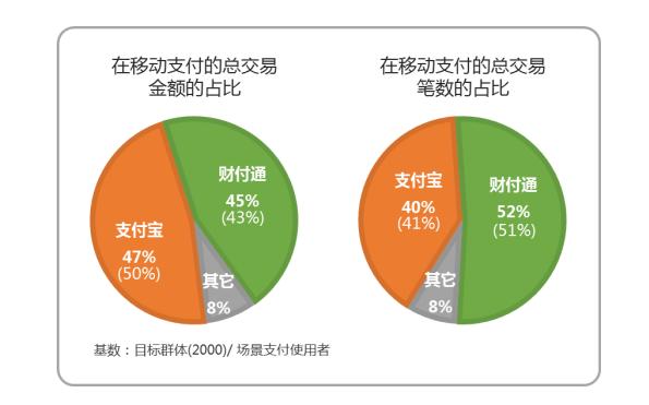 """移动支付渗透率达92.4%,信用卡还款""""免费""""时代即将结束"""