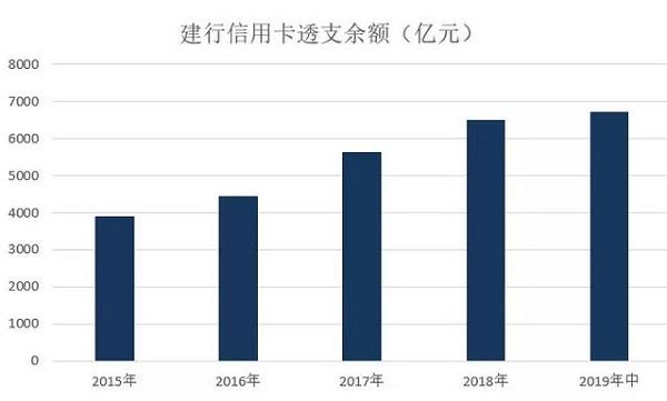 建行信用卡发布2019年中期业绩,累计发卡量1