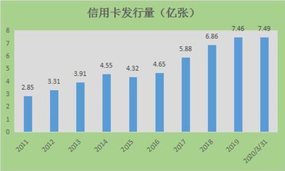 """10年信用卡逾期金额大增12倍,银行上演""""甩锅"""""""